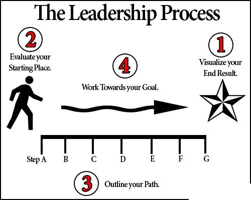 leadership process 2